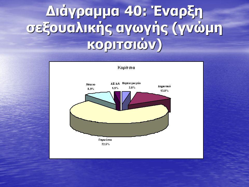 Διάγραμμα 40: Έναρξη σεξουαλικής αγωγής (γνώμη κοριτσιών)