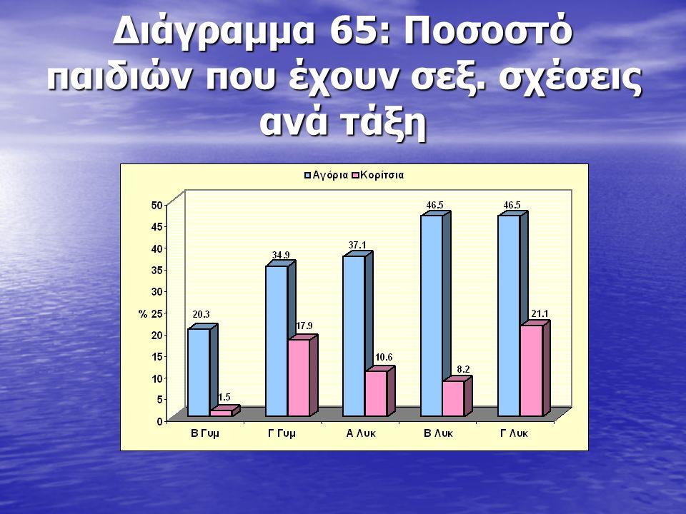 Διάγραμμα 65: Ποσοστό παιδιών που έχουν σεξ. σχέσεις ανά τάξη