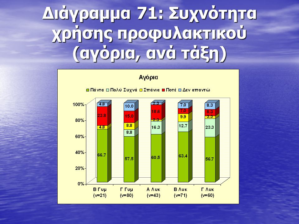 Διάγραμμα 71: Συχνότητα χρήσης προφυλακτικού (αγόρια, ανά τάξη)