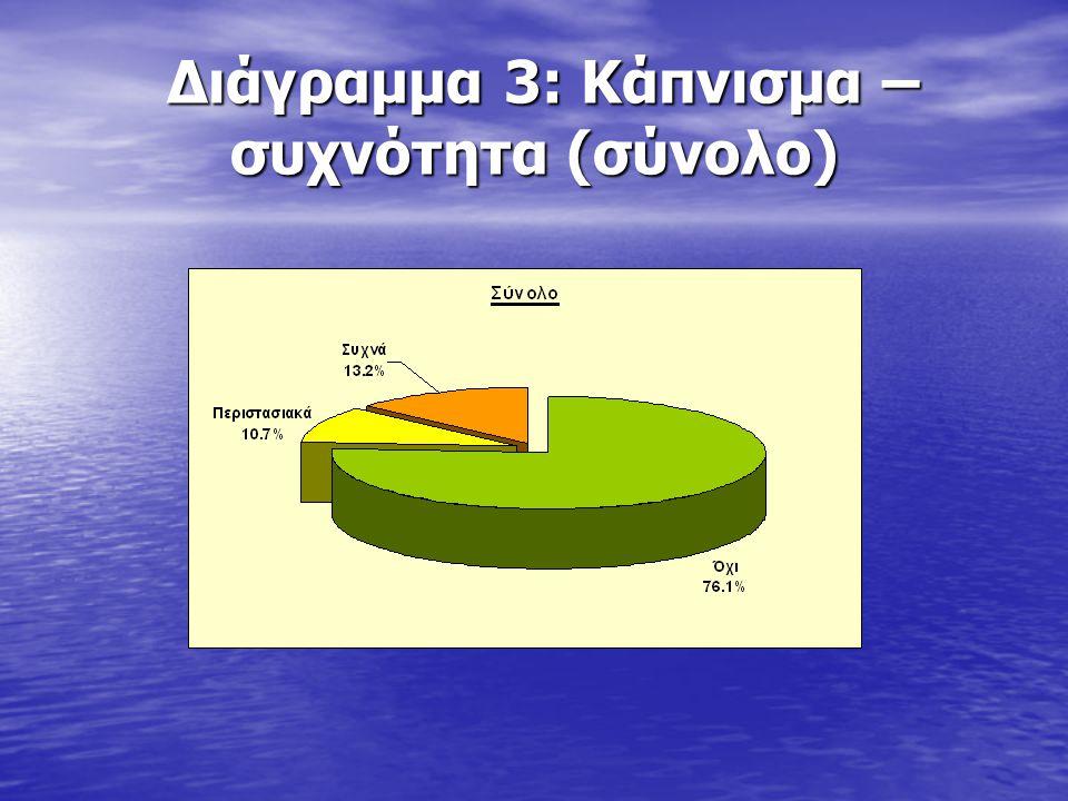 Διάγραμμα 3: Κάπνισμα – συχνότητα (σύνολο)