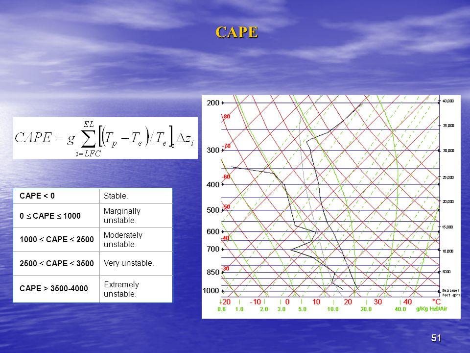 CAPE CAPE < 0 Stable. 0  CAPE  1000 Marginally unstable.