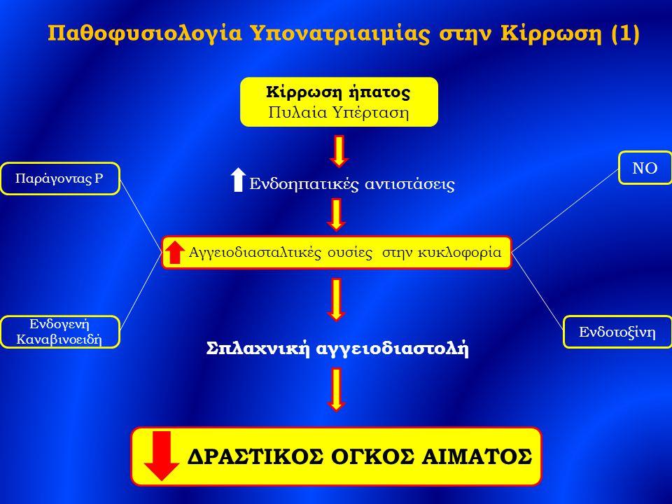 Παθοφυσιολογία Υπονατριαιμίας στην Κίρρωση (1)