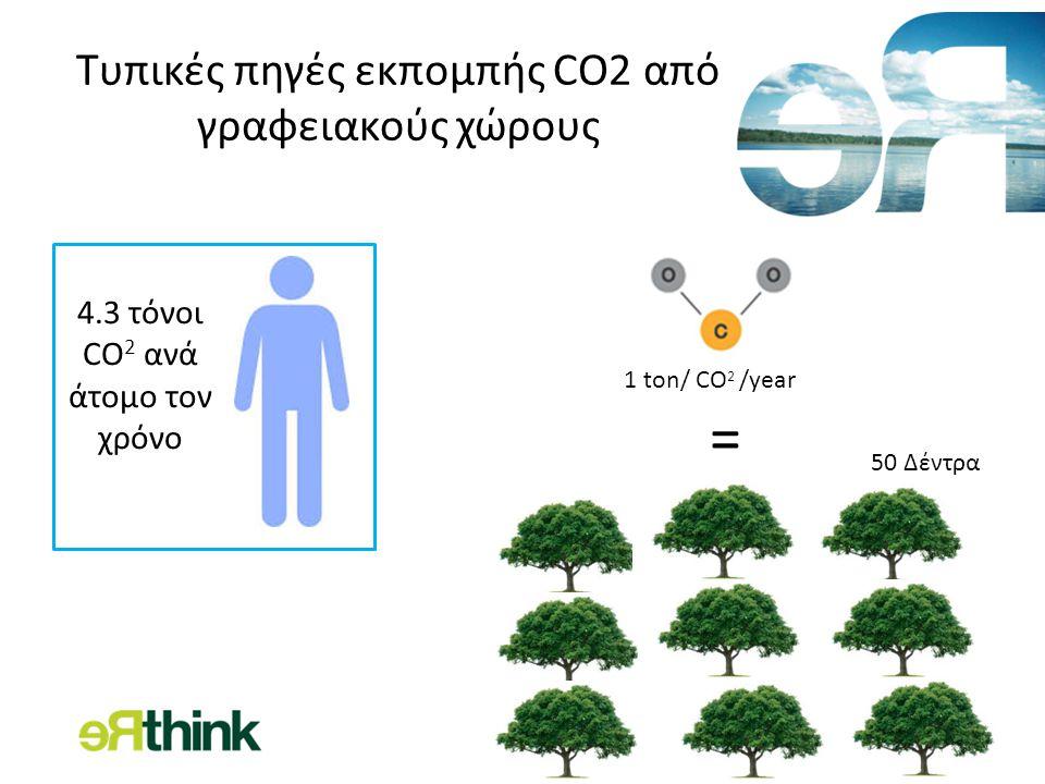 Τυπικές πηγές εκπομπής CO2 από γραφειακούς χώρους