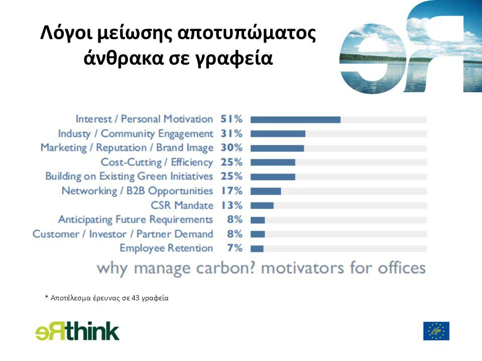 Λόγοι μείωσης αποτυπώματος άνθρακα σε γραφεία