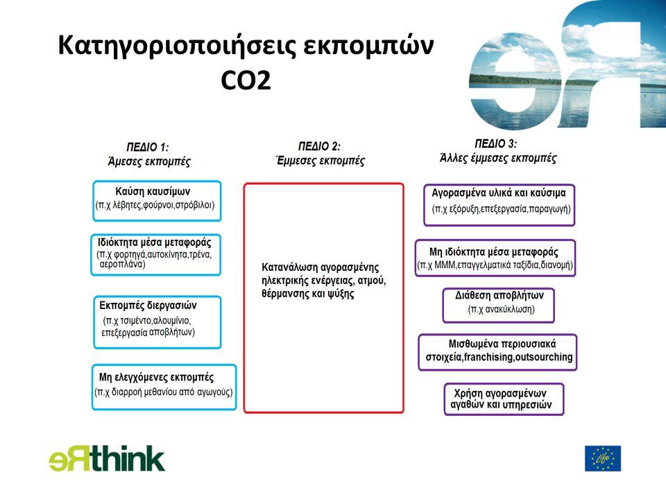 Κατηγοριοποιήσεις εκπομπών CO2