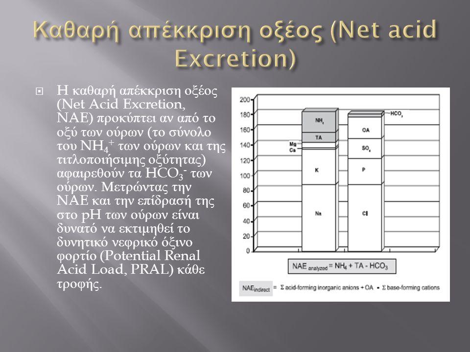 Καθαρή απέκκριση οξέος (Net acid Excretion)