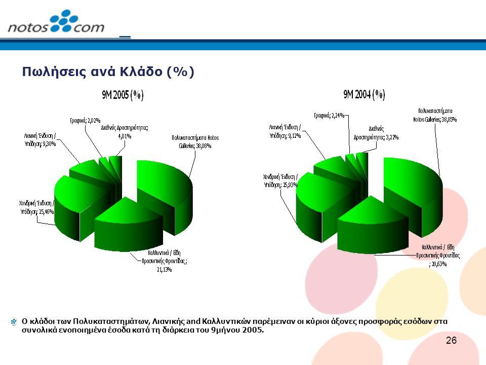 Πωλήσεις ανά Κλάδο (%)