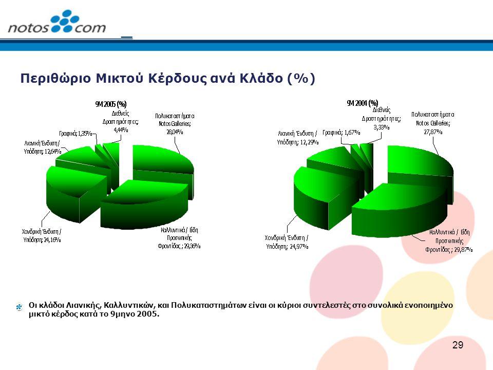 Περιθώριο Μικτού Κέρδους ανά Κλάδο (%)