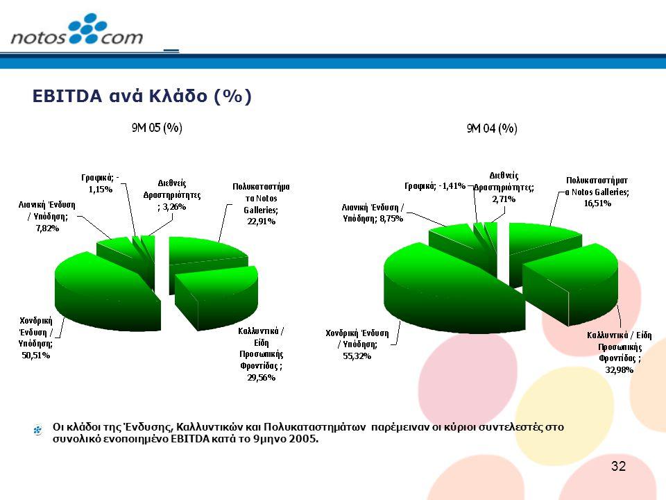 ΕBITDA ανά Κλάδο (%)