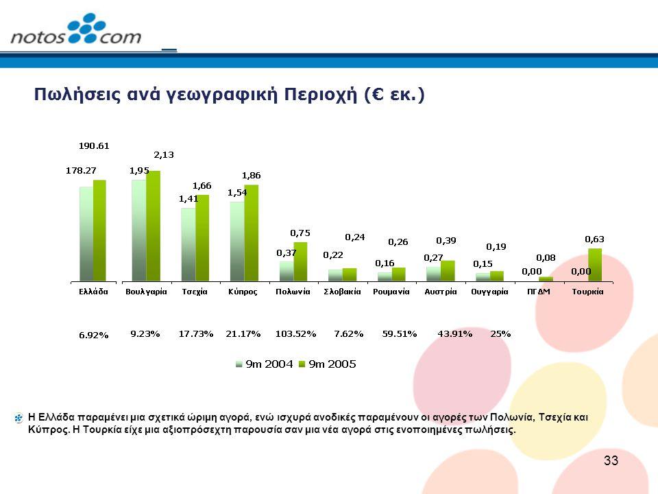 Πωλήσεις ανά γεωγραφική Περιοχή (€ εκ.)