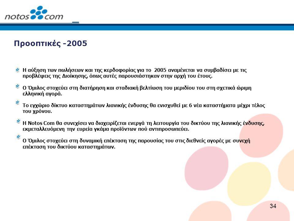 Προοπτικές -2005