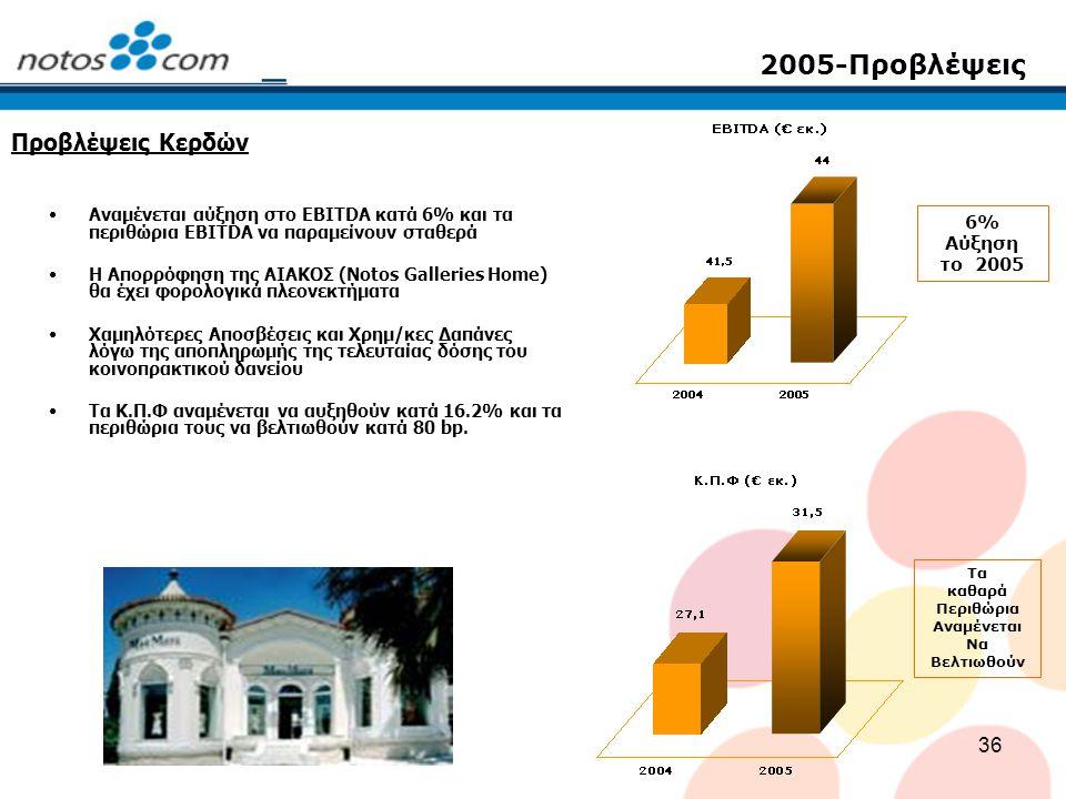 2005-Προβλέψεις Προβλέψεις Κερδών