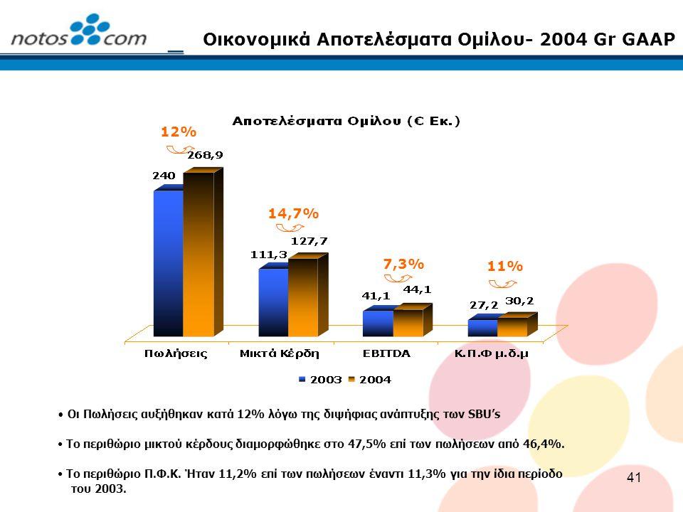 Οικονομικά Αποτελέσματα Ομίλου- 2004 Gr GAAP