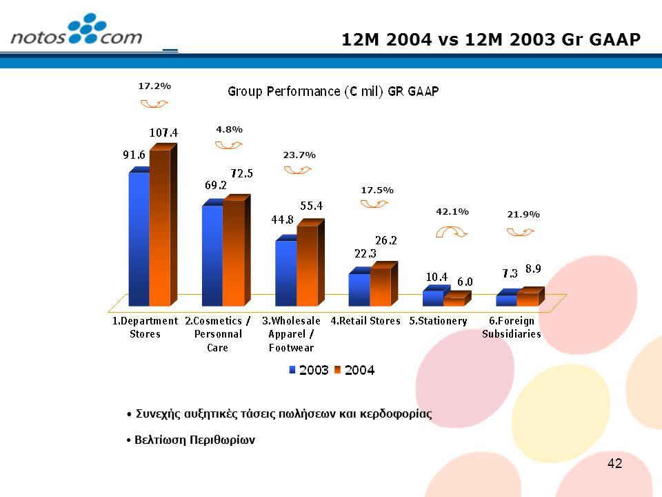 12M 2004 vs 12M 2003 Gr GΑAP 17.2% 4.8% 23.7% 17.5% 42.1% 21.9% Συνεχής αυξητικές τάσεις πωλήσεων και κερδοφορίας.