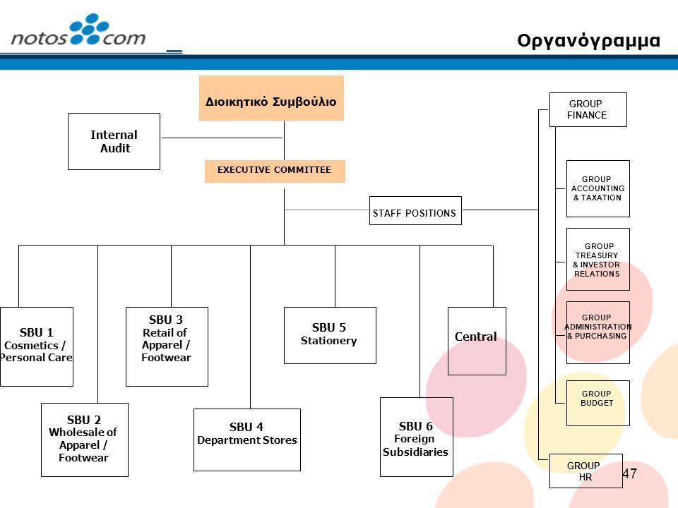 Οργανόγραμμα Διοικητικό Συμβούλιο Internal Audit SBU 3 SBU 5 SBU 1