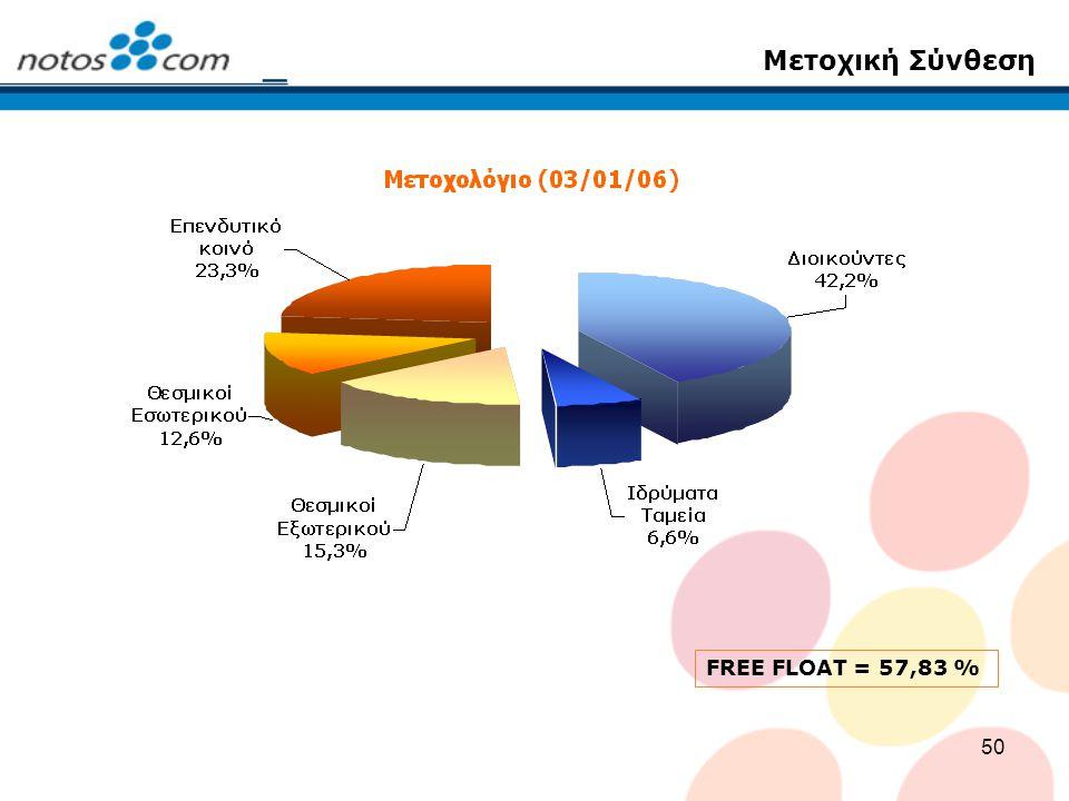 Μετοχική Σύνθεση FREE FLOAT = 57,83 %