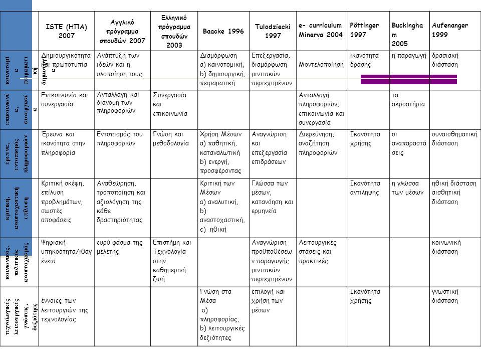 Αγγλικό πρόγραμμα σπουδών 2007 Ελληνικό πρόγραμμα σπουδών 2003