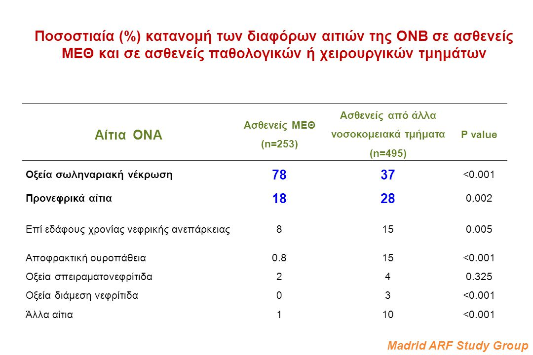 Ασθενείς από άλλα νοσοκομειακά τμήματα (n=495)