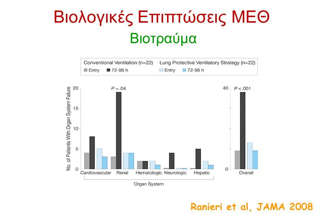 Βιολογικές Επιπτώσεις ΜΕΘ Βιοτραύμα