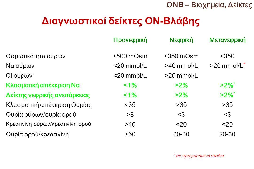 Διαγνωστικοί δείκτες ΟΝ-Βλάβης