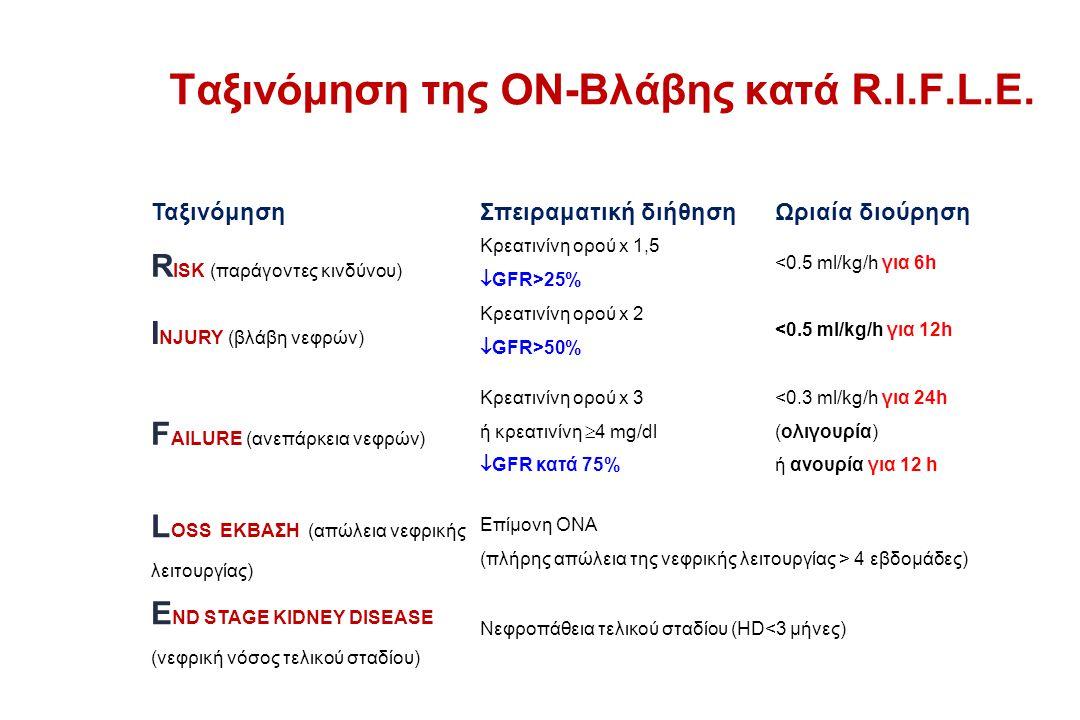 Ταξινόμηση της ΟΝ-Βλάβης κατά R.I.F.L.E.