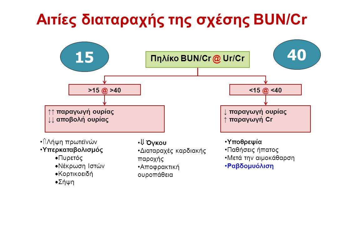 Αιτίες διαταραχής της σχέσης BUN/Cr