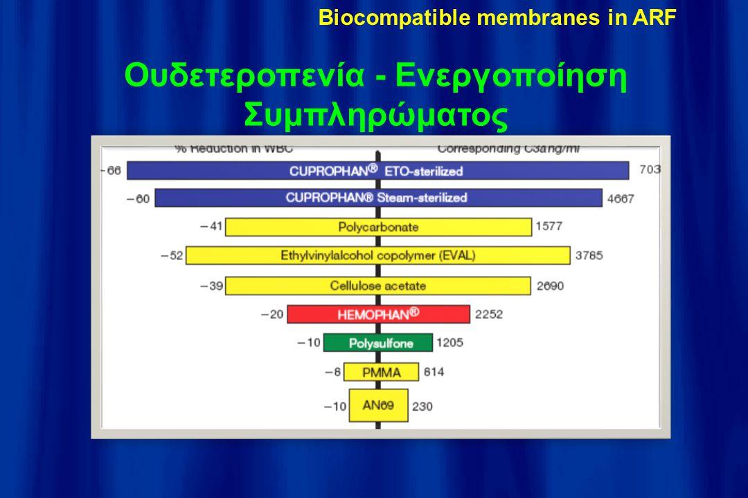 Ουδετεροπενία - Ενεργοποίηση Συμπληρώματος