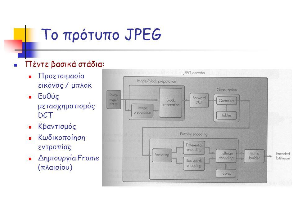 Το πρότυπο JPEG Πέντε βασικά στάδια: Προετοιμασία εικόνας / μπλοκ