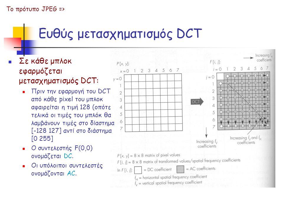 Ευθύς μετασχηματισμός DCT