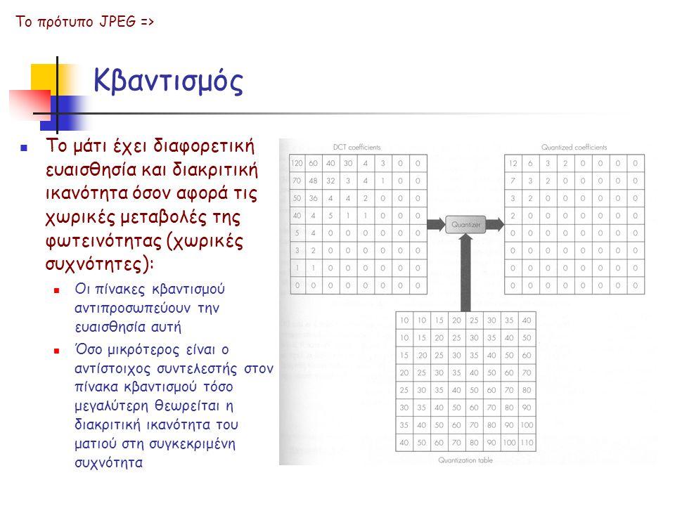Το πρότυπο JPEG => Κβαντισμός.