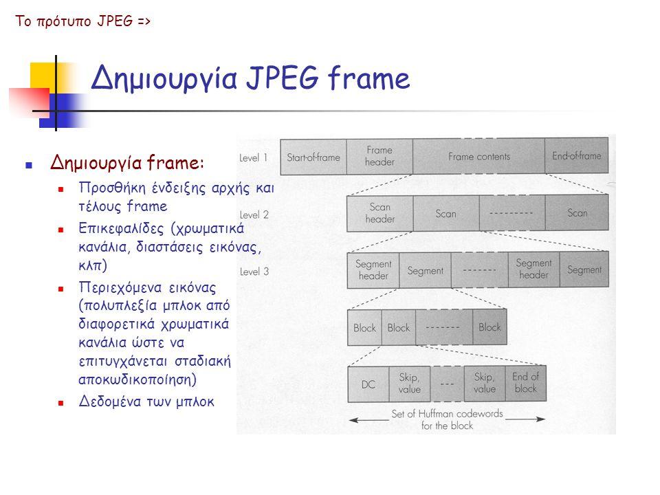 Δημιουργία JPEG frame Δημιουργία frame: Το πρότυπο JPEG =>