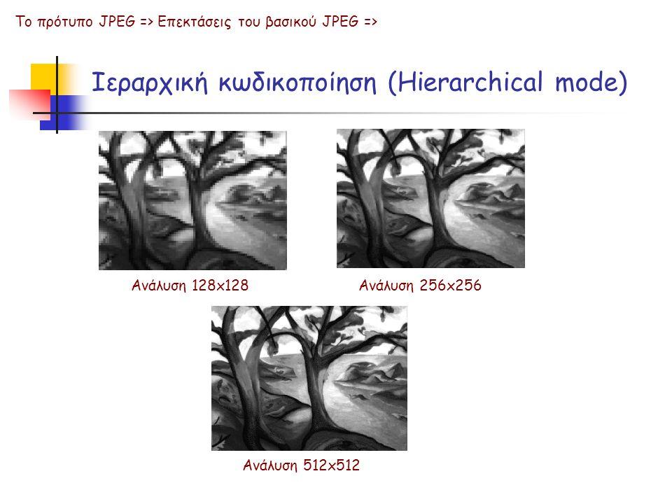 Ιεραρχική κωδικοποίηση (Hierarchical mode)