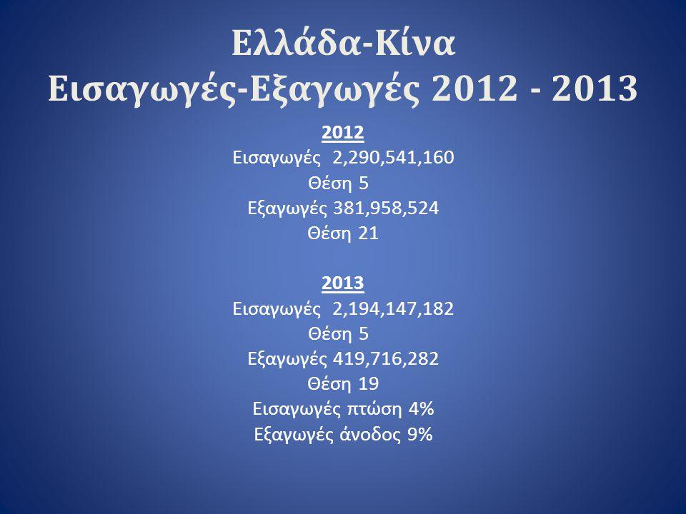 Ελλάδα-Κίνα Εισαγωγές-Εξαγωγές 2012 - 2013