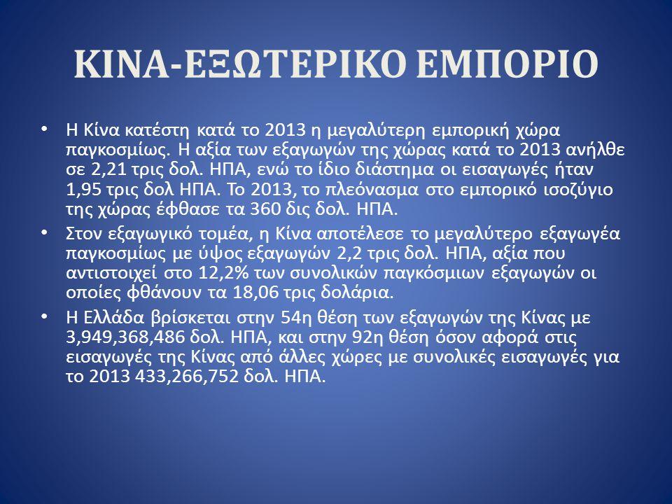 ΚΙΝΑ-ΕΞΩΤΕΡΙΚΟ ΕΜΠΟΡΙΟ