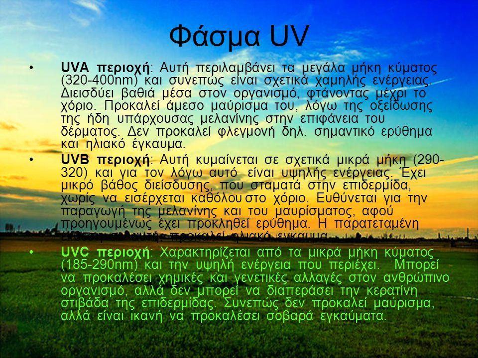Φάσμα UV