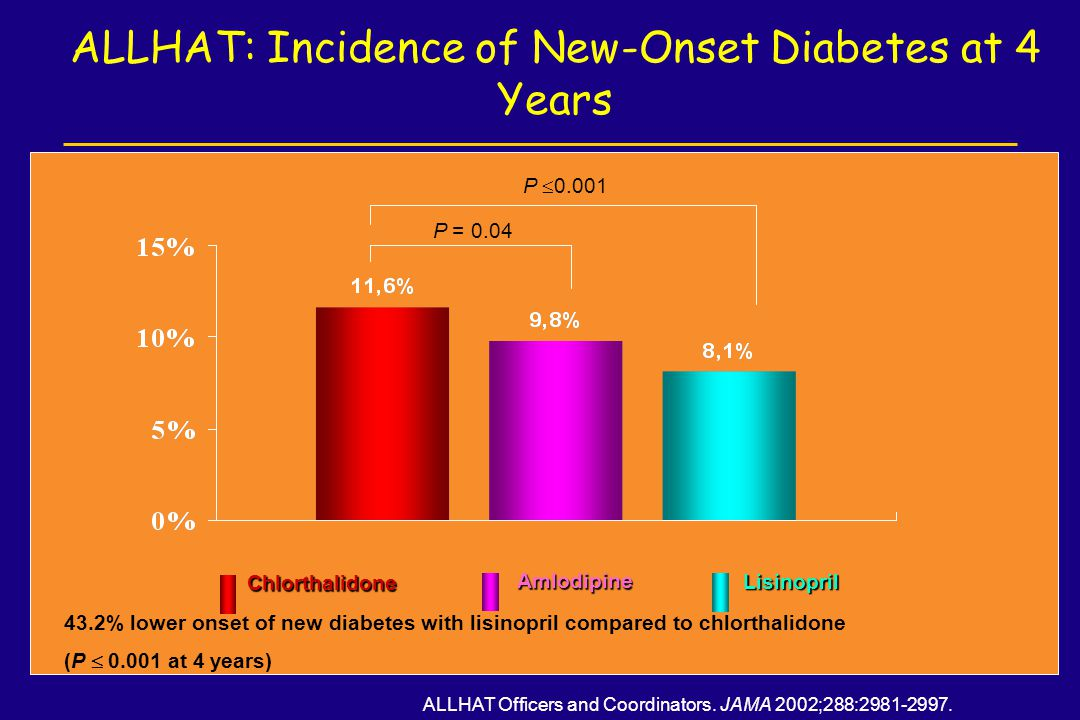 ALLHAT: Incidence of New-Onset Diabetes at 4 Years