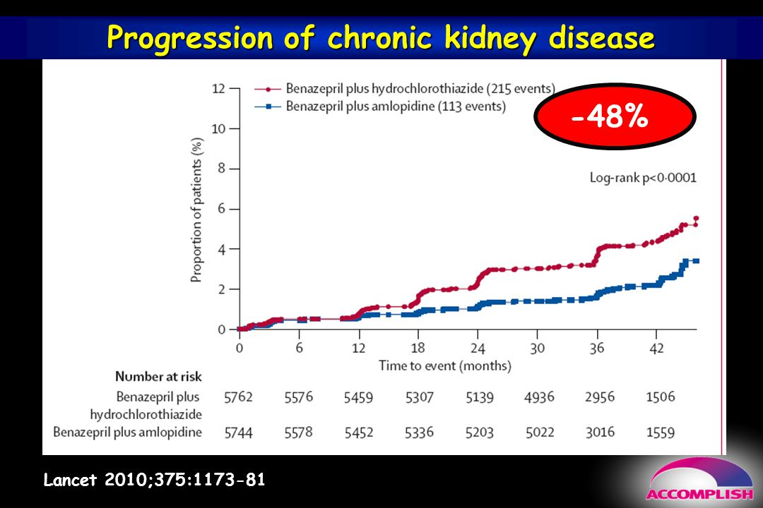 Progression of chronic kidney disease
