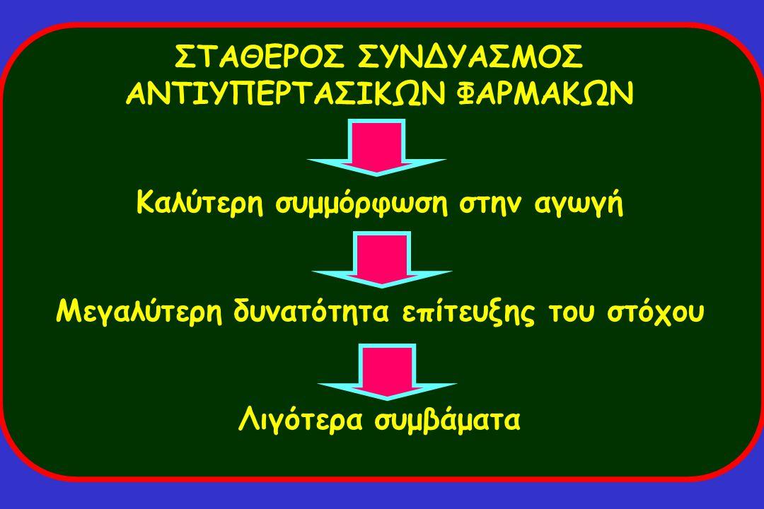 ΣΤΑΘΕΡΟΣ ΣΥΝΔΥΑΣΜΟΣ ΑΝΤΙΥΠΕΡΤΑΣΙΚΩΝ ΦΑΡΜΑΚΩΝ