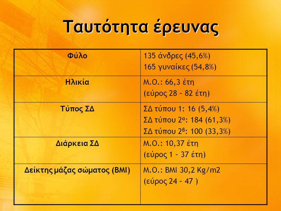 Δείκτης μάζας σώματος (ΒΜΙ)