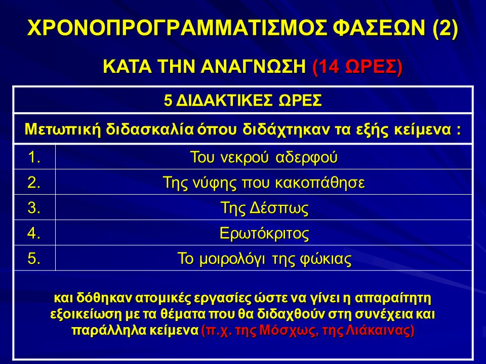 ΧΡΟΝΟΠΡΟΓΡΑΜΜΑΤΙΣΜΟΣ ΦΑΣΕΩΝ (2)