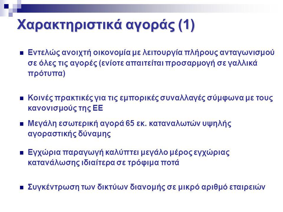 Χαρακτηριστικά αγοράς (1)