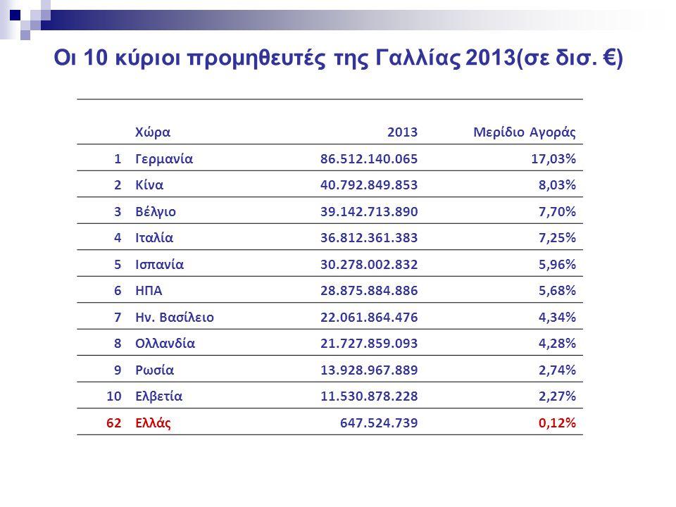 Οι 10 κύριοι προμηθευτές της Γαλλίας 2013(σε δισ. €)
