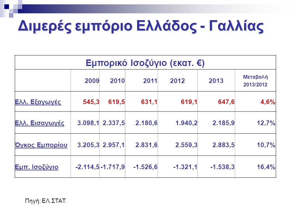 Διμερές εμπόριο Ελλάδος - Γαλλίας