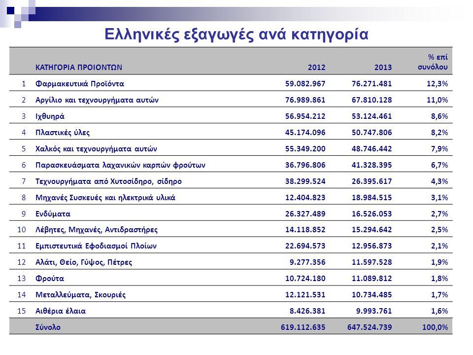 Ελληνικές εξαγωγές ανά κατηγορία