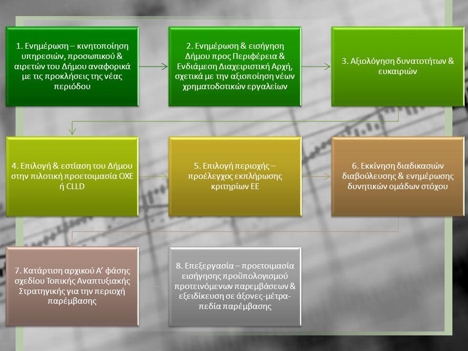 3. Αξιολόγηση δυνατοτήτων & ευκαιριών