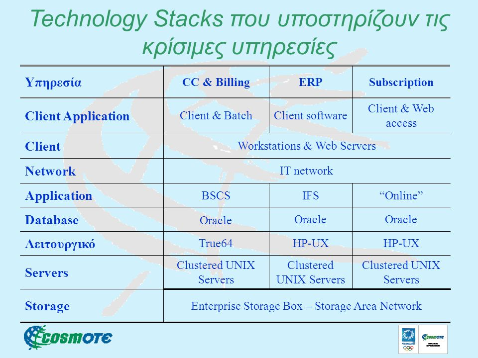Technology Stacks που υποστηρίζουν τις κρίσιμες υπηρεσίες