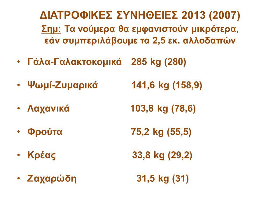 ΔΙΑΤΡΟΦΙΚΕΣ ΣΥΝΗΘΕΙΕΣ 2013 (2007) Σημ: Τα νούμερα θα εμφανιστούν μικρότερα, εάν συμπεριλάβουμε τα 2,5 εκ. αλλοδαπών
