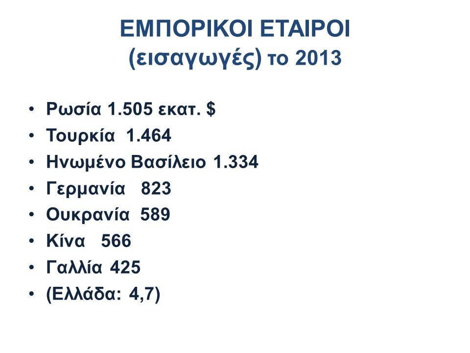 ΕΜΠΟΡΙΚΟΙ ΕΤΑΙΡΟΙ (εισαγωγές) το 2013