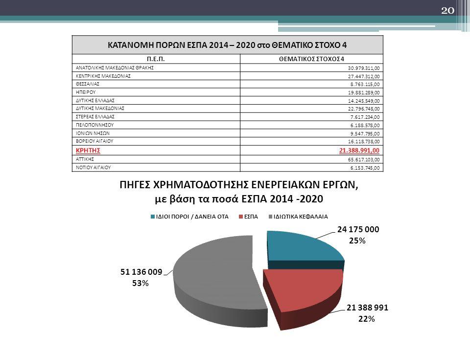 ΚΑΤΑΝΟΜΗ ΠΟΡΩΝ ΕΣΠΑ 2014 – 2020 στο ΘΕΜΑΤΙΚΟ ΣΤΟΧΟ 4
