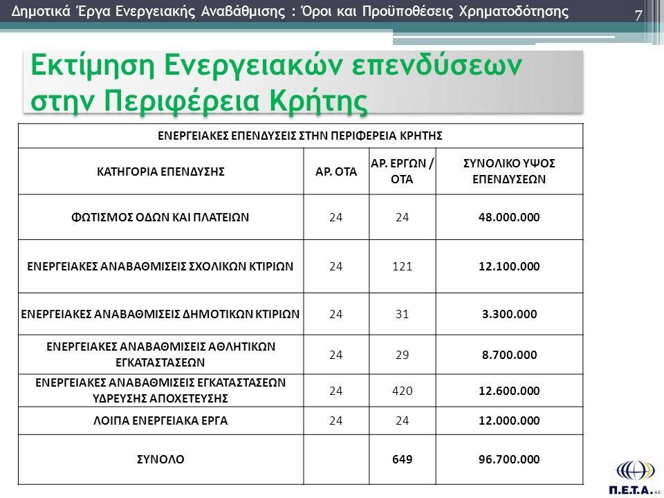 Εκτίμηση Ενεργειακών επενδύσεων στην Περιφέρεια Κρήτης